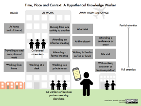 Time-place-and-context-for-a-hypothetical-knowledge-worker