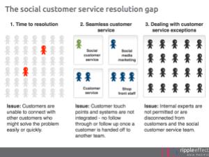 The social customer service resolution gap
