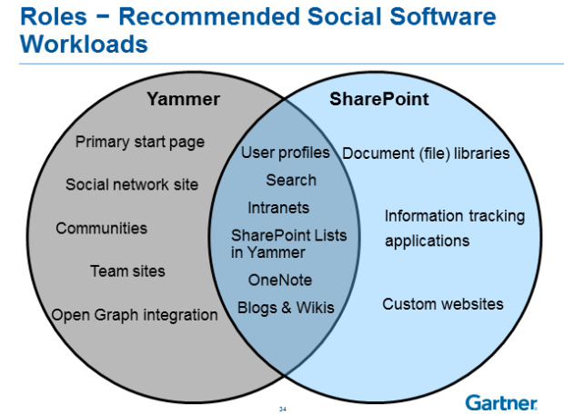 Workloads - Yammer vs SharePoint from Gartner