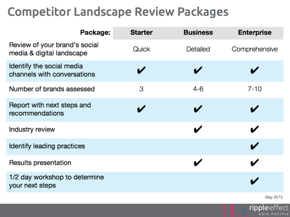 Competitive Landspace Review Packages