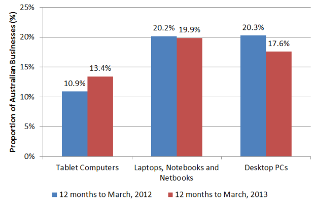 Ray Morgan May 2013 - PC upgrades on hold as businesses prescribe Tablets