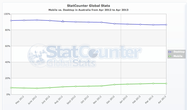 StatCounter April 2013 - Mobile vs desktop in Australia