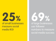 Only 25% of businesses measure social ROI