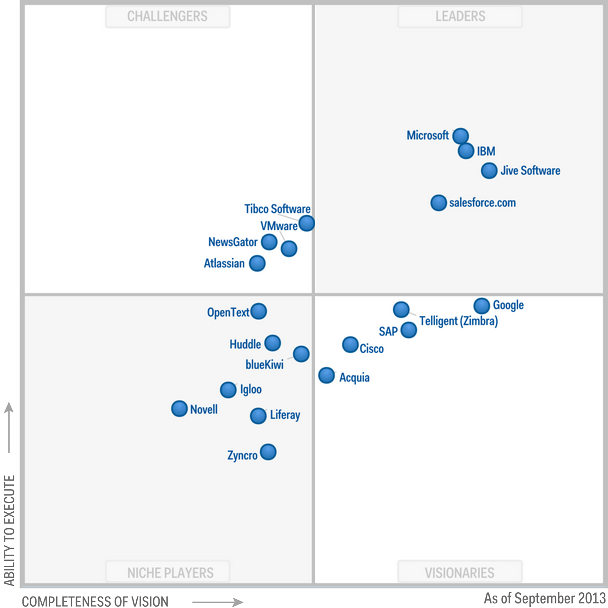 The past and future of Gartner's Magic Quadrant for Social ...