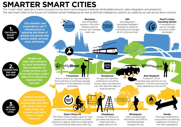 Smarter Smart Cities by NESTA