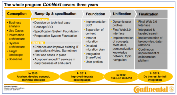 Continental Social Business Journey