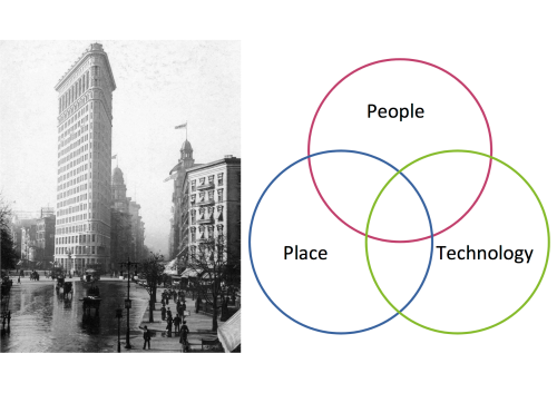 People, Place, Technology