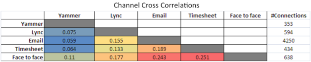 Channel cross correlations