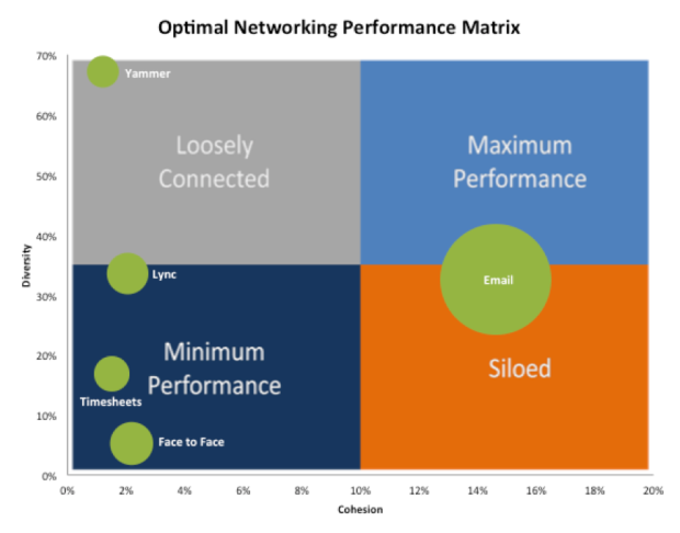 Optimal networking performance matrix