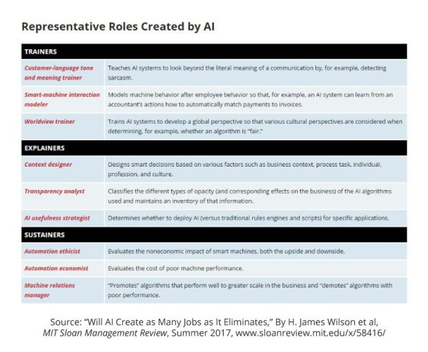representative roles created by AI MITSMR