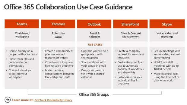 O365 Collaboration Use Case Guidance